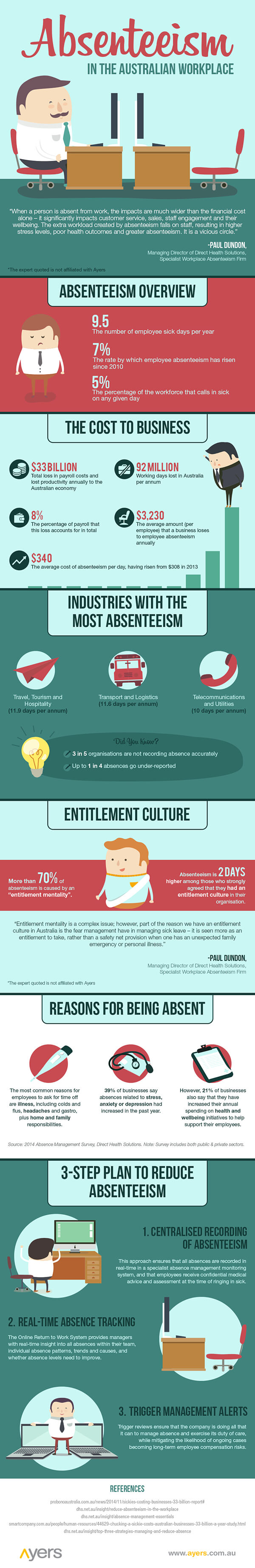 Absenteeism infographic